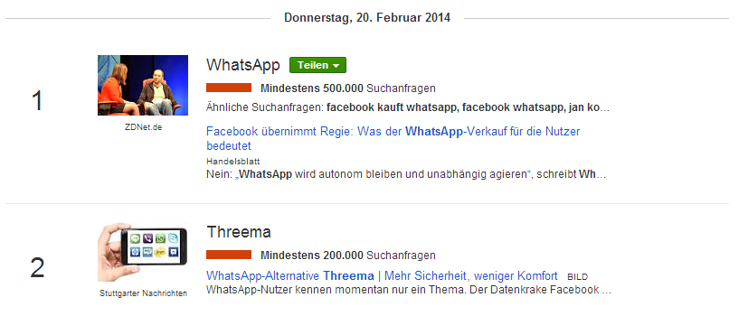 Google Trends - Whatsapp und Threema